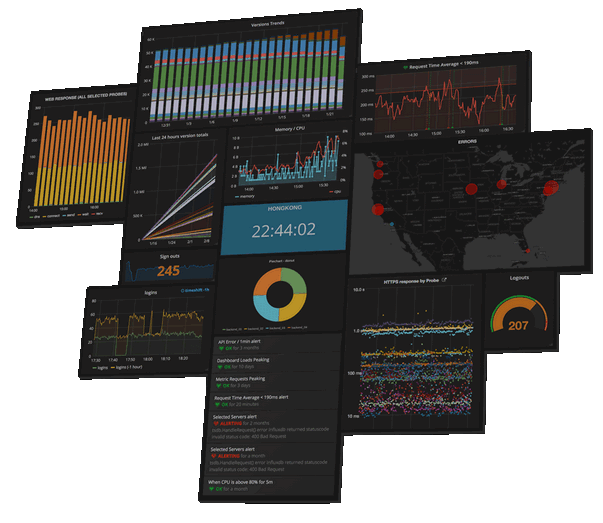 Picture showing graphs on Grafana reporting platform that are based on data gathered by the SNMP Manager