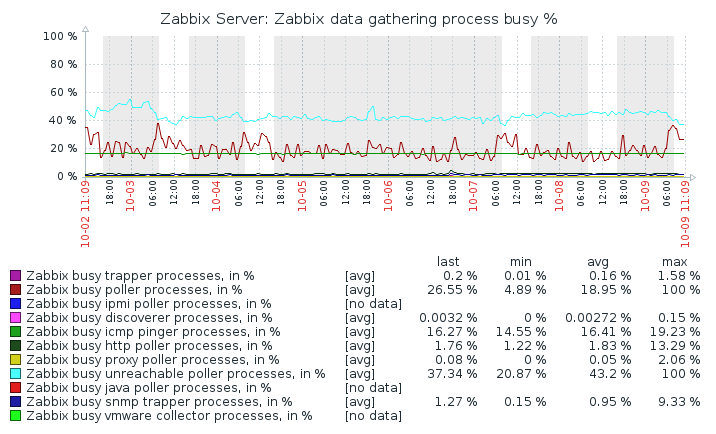 Picture showing Zabbix performance graph Zabbix data gathering process busy