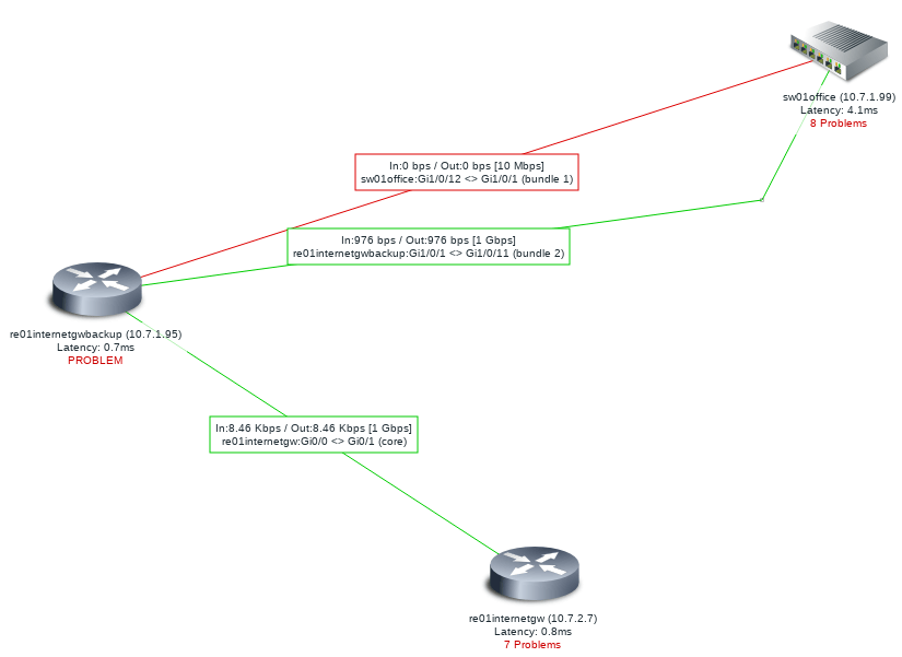 example of zabbix map with two links between hosts