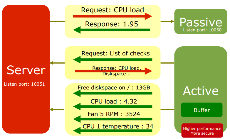 Differences between Zabbix agent active  and passive check