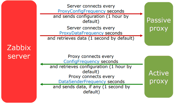 Picture showing how active proxy works compared to a passive proxy (source: www.zabbix.com)