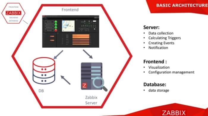 Picture showing Zabbix architecture