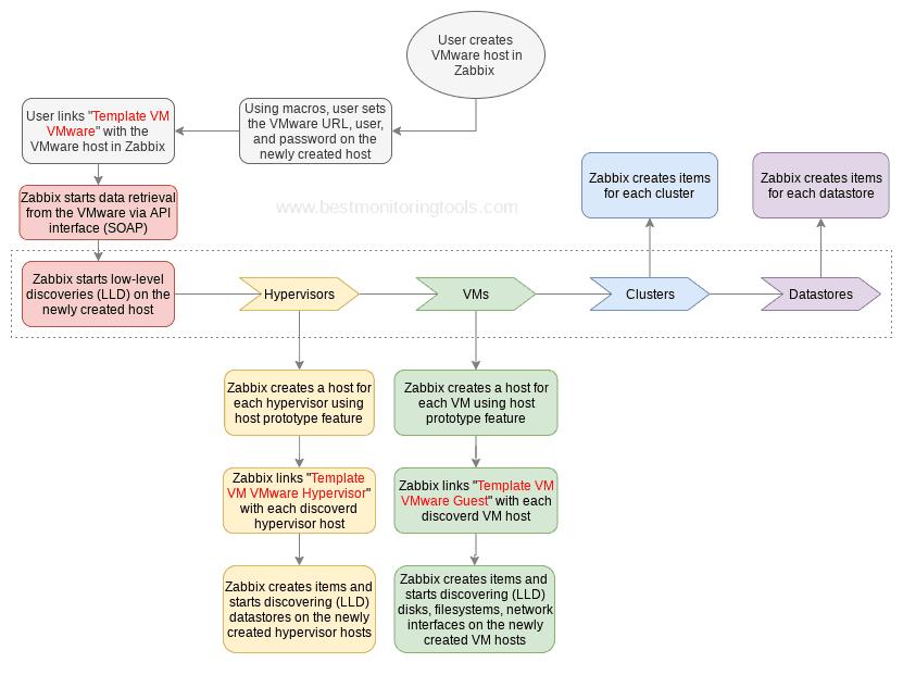 How VMware monitoring works in Zabbix
