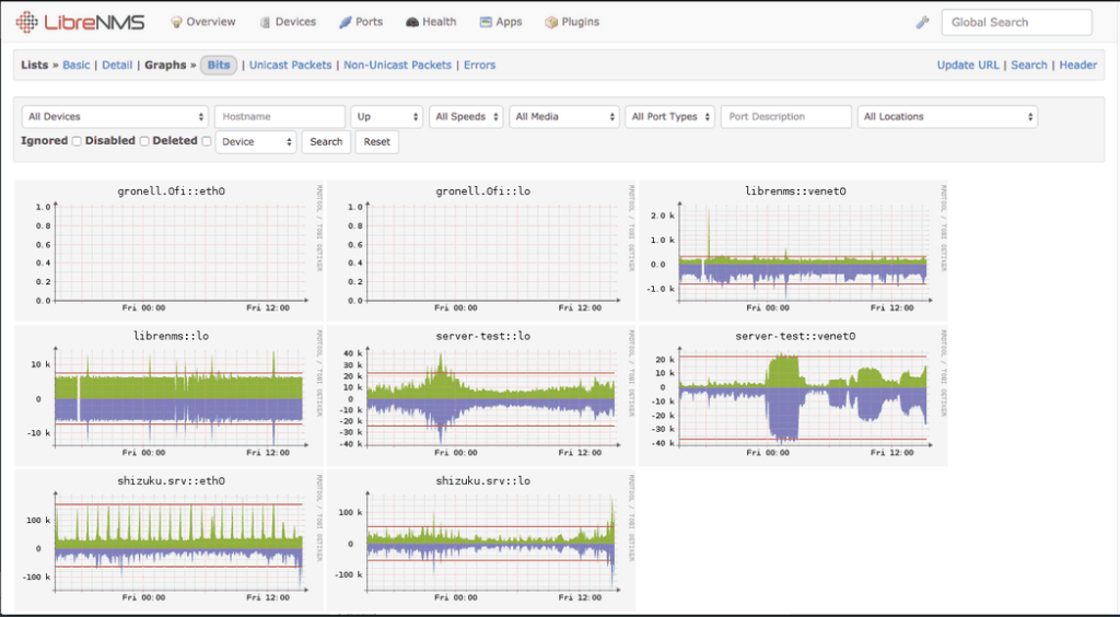 Picture showing multiple graphs on LibreNMS monitoring software