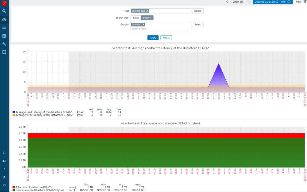 How to display charts for VMware datastore on Zabbix